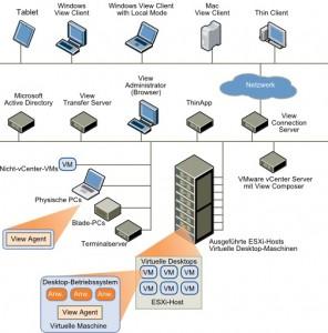 Desktopvirtualisierung VMware Horizon View